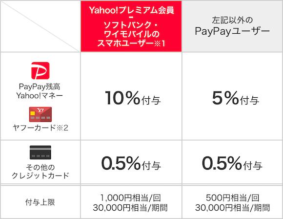 PayPay ワクワクペイペイ 2019年9月