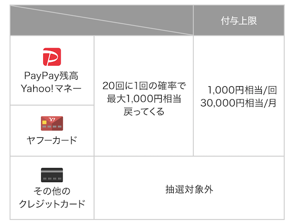 https://iphone-mania.jp/wp-content/uploads/2019/08/PayPay-chance.png