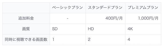 KDDI 「auデータMAXプラン Netflixパック」