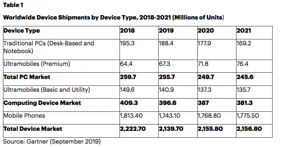 gartner 2019年 スマートフォン 販売台数