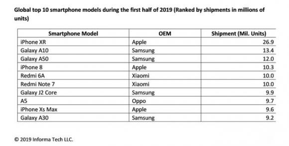 iphone xr 売上 2019年上半期 ihs markit