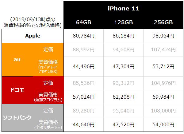 アイフォン 11 プロ 値段
