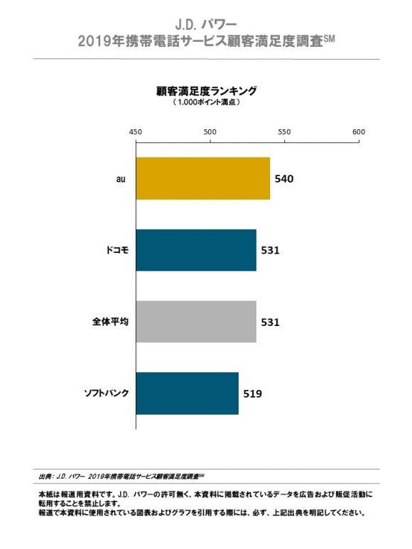 2019年携帯電話サービス顧客満足度調査