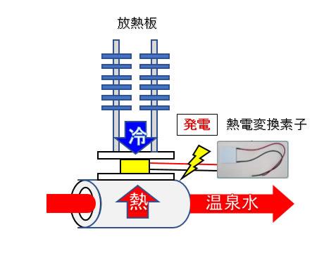温度差発電の仕組み