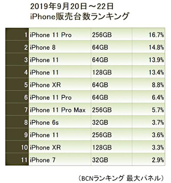 BCNランキング iPhone11 販売台数