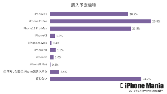 iPhone Mania 読者アンケート 2019年9月