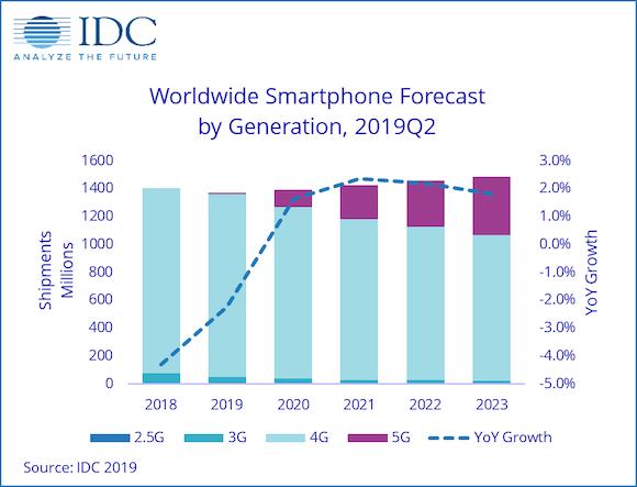 IDC Japan 世界スマートフォン出荷台数予測
