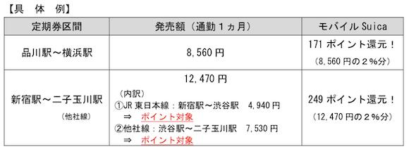 JR東日本 Suica ポイント