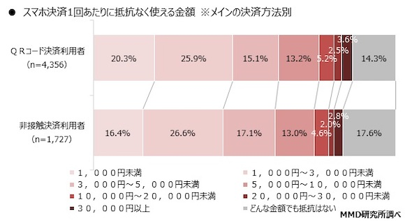 MMD研究所 「2019年9月 スマートフォン決済に関する実態調査」
