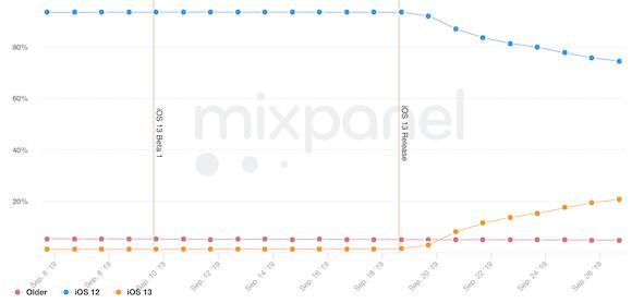 Mixpanel iOS13 普及率