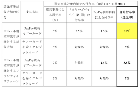 PayPay 「キャッシュレス・消費者還元事業」「まちかどペイペイ」