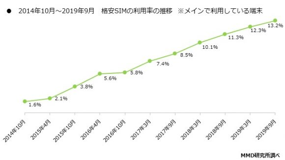 格安SIMの利用率の推移