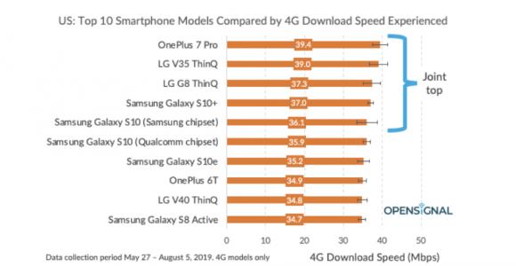 iphone 4g lte スマートフォン モデル 速度