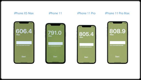 iClarified iPhone Wi-Fi 速度テスト