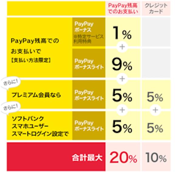 PayPayフリマ