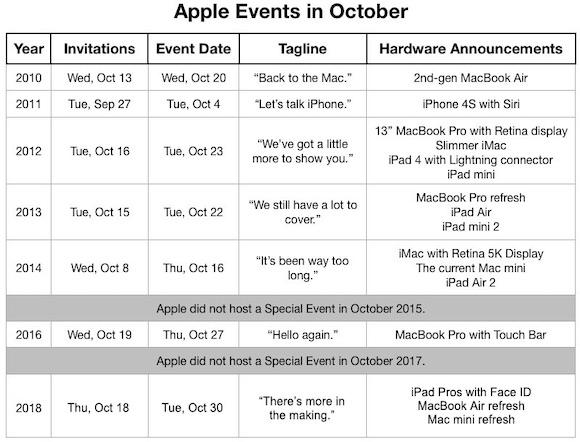 Apple 10月イベント