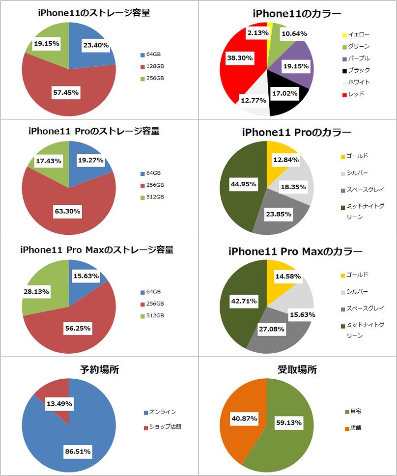 iPhone11シリーズ 予約集計
