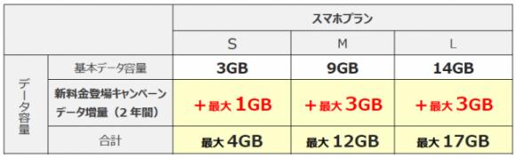 UQ mobile「新料金登場キャンペーン データ増量」