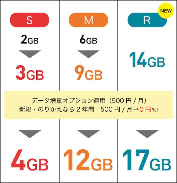 Y!mobile スマホベーシックプラン データ容量