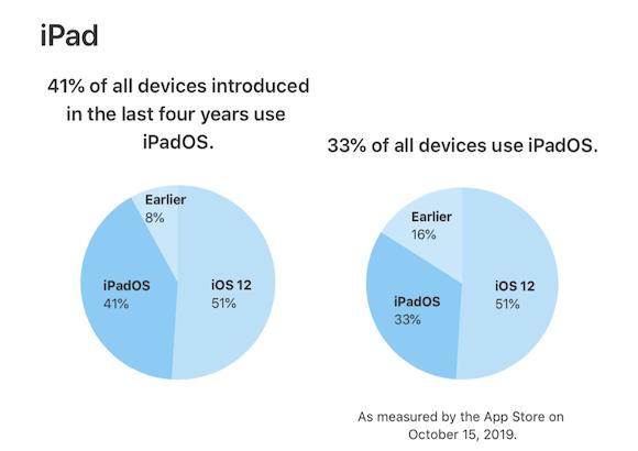 iPadOS シェア 2019年10月15日