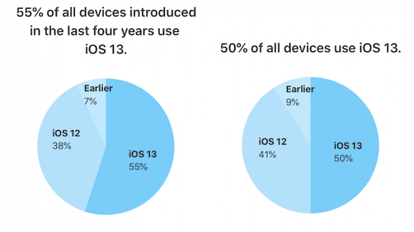 iOS13 バージョン別シェア