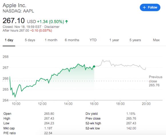 apple 株価 2019 11 18