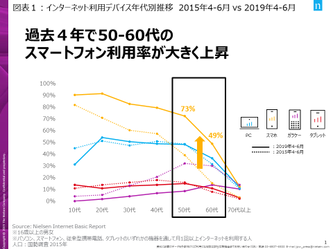 インターネット利用デバイス年代別推移