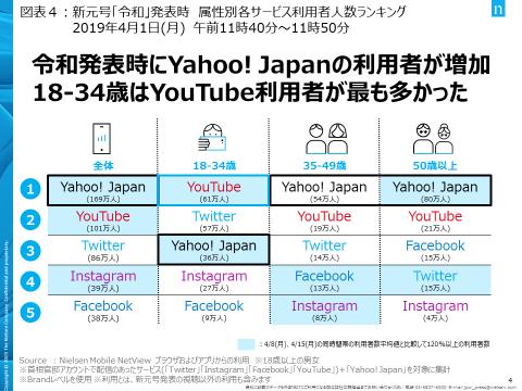 新元号発表時にスマホで最も利用されていたサービスはYahoo!Japan