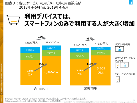 Amazonと楽天市場をスマホ経由で利用する人が増加