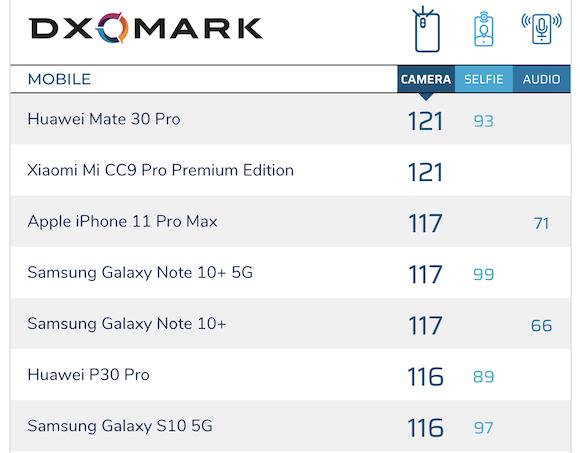 【スマホ】DxOMark、iPhone11 Pro Maxのカメラを評価。総合3位、動画1位