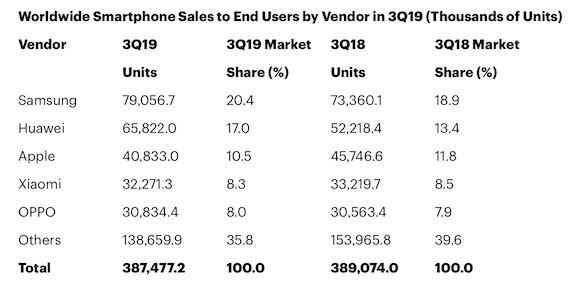 Gartner 2019年第3四半期 スマートフォン販売台数
