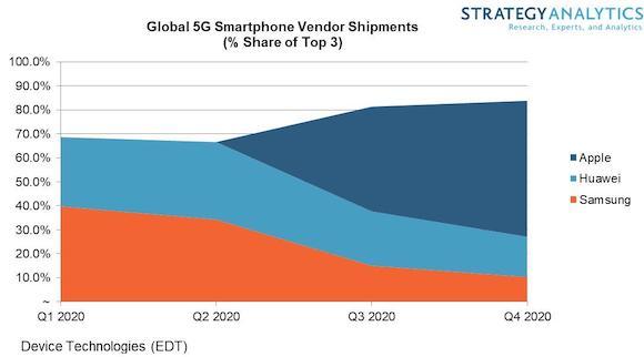 2020年5Gスマートフォン出荷台数予測 Strategy Analytics