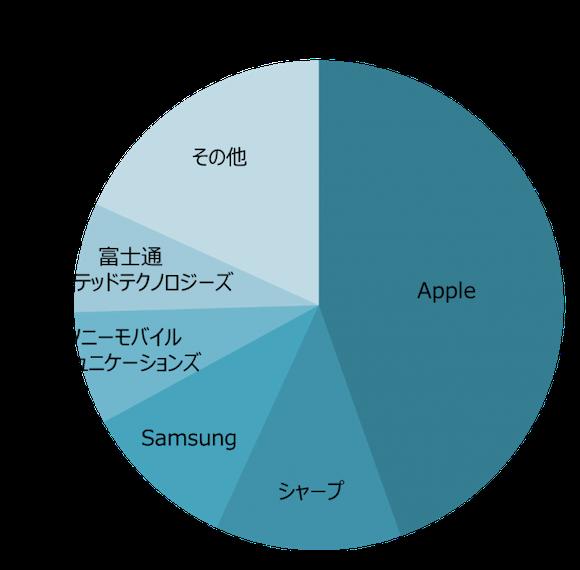 MM総研 2019年度上期国内携帯電話端末出荷概況