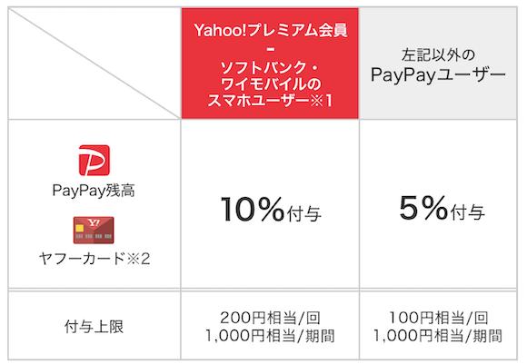 PayPay ローソン 還元率