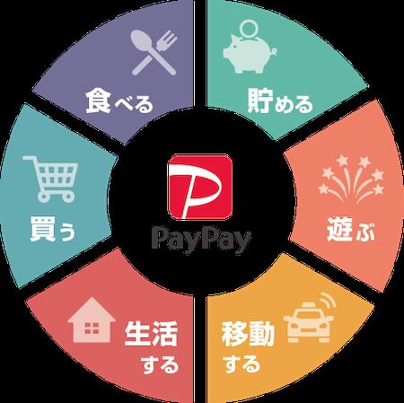 PayPay スーパーアプリ