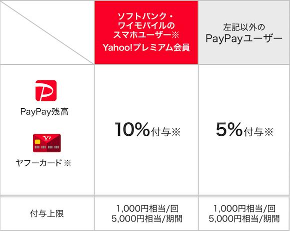PayPay タクシー 還元率