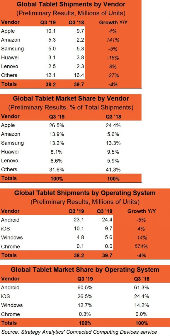 Q3_2019_Preliminary_Vendor_and_OS_MS_Chart
