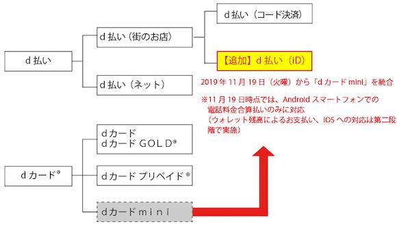NTTドコモ d払い iD 統合