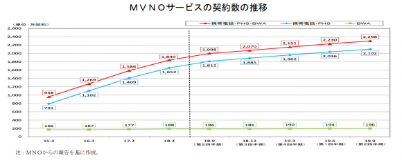MVNOサービスの契約数の推移