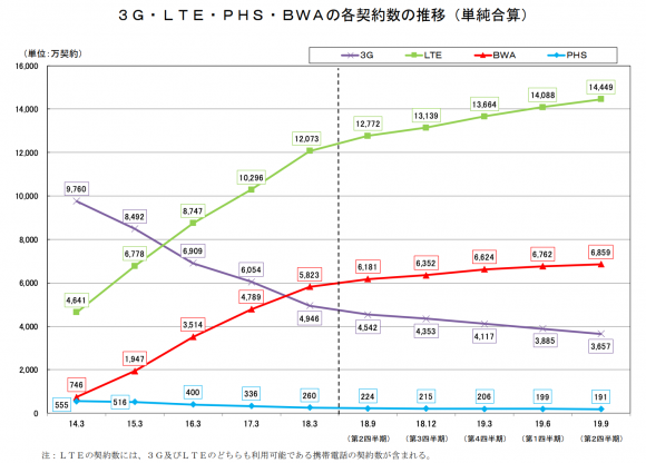 3G・LTE・PHS・BWAの各契約数の推移