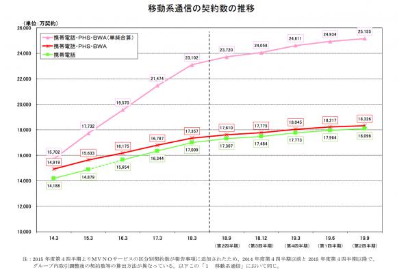 移動系通信の契約数の推移