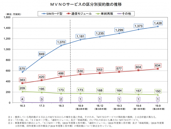 MVNOサービスの区分別の契約数の推移