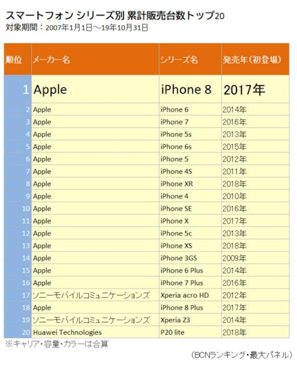 BCNランキング スマートフォン販売台数 トップ20