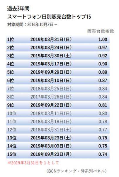 BCNランキング 日別販売台数 トップ15