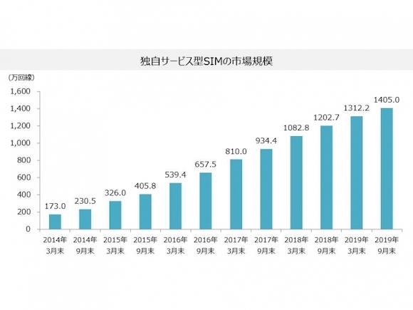 MM総研 「国内MVNO市場の2019年9月末時点での実績」