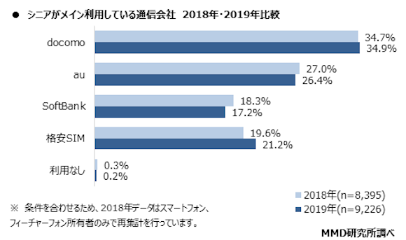 MMD研究所 「2019年10月 シニアのスマートフォン、PC利用に関する調査」