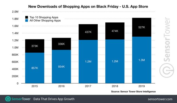 us-app-store-downloads-chart