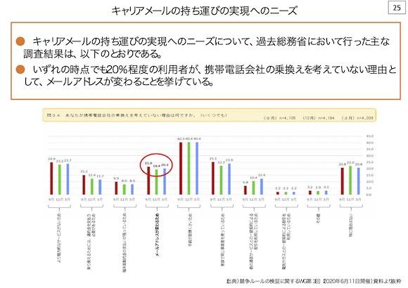 総務省 スイッチング円滑化タスクフォース(第1回)