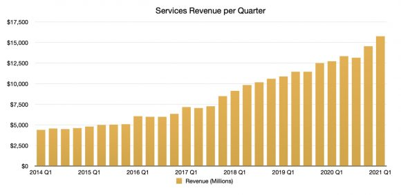 Appleのサービス部門の売り上げの推移の画像
