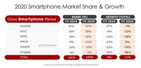 2020年の中国のスマートフォンシェアと成長率の画像
